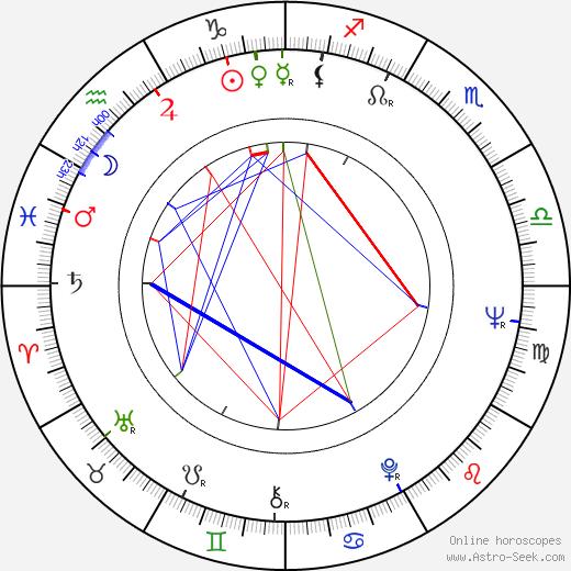 Juan Carlos I. birth chart, Juan Carlos I. astro natal horoscope, astrology