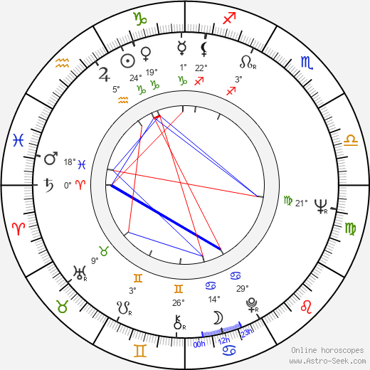 Julián Mateos birth chart, biography, wikipedia 2019, 2020