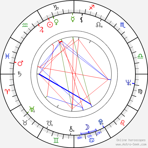 Julián Mateos astro natal birth chart, Julián Mateos horoscope, astrology