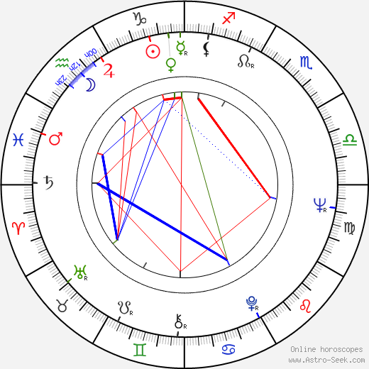 Karel Pospíšil astro natal birth chart, Karel Pospíšil horoscope, astrology