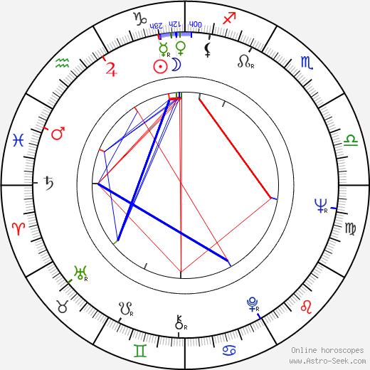 Kenneth Tsang astro natal birth chart, Kenneth Tsang horoscope, astrology