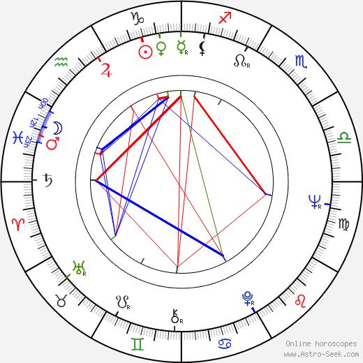 Larisa Shepitko birth chart, Larisa Shepitko astro natal horoscope, astrology