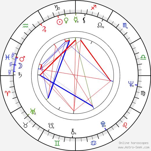 Lena Granhagen astro natal birth chart, Lena Granhagen horoscope, astrology