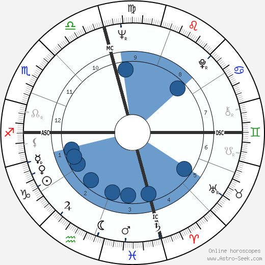 Lindsay Crosby wikipedia, horoscope, astrology, instagram