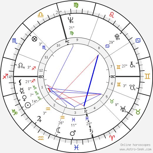 Lindsay Crosby birth chart, biography, wikipedia 2019, 2020