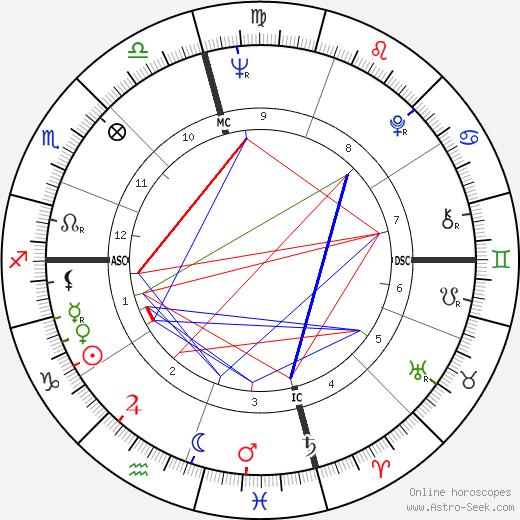 Lindsay Crosby astro natal birth chart, Lindsay Crosby horoscope, astrology