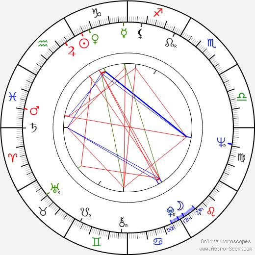 Michael Pataki tema natale, oroscopo, Michael Pataki oroscopi gratuiti, astrologia