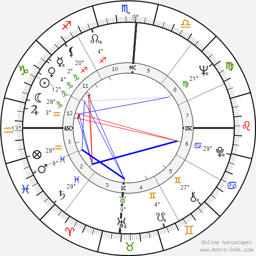Percy Seymour birth chart, biography, wikipedia 2019, 2020