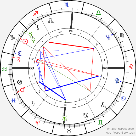 Percy Seymour birth chart, Percy Seymour astro natal horoscope, astrology