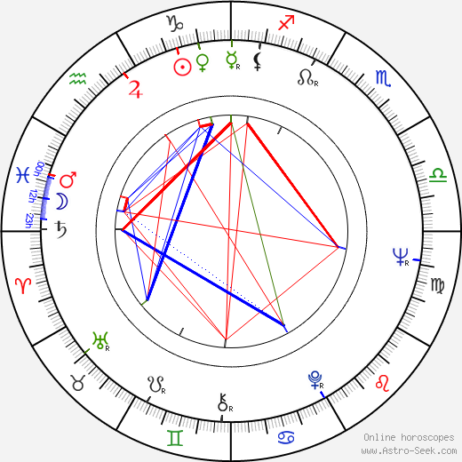 Rauno Aaltonen astro natal birth chart, Rauno Aaltonen horoscope, astrology