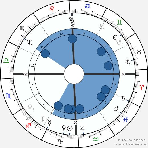 Richard Anthony wikipedia, horoscope, astrology, instagram