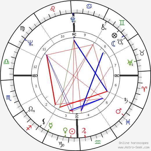 Richard Anthony день рождения гороскоп, Richard Anthony Натальная карта онлайн