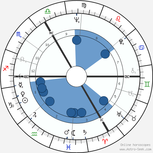 Roland Topor wikipedia, horoscope, astrology, instagram