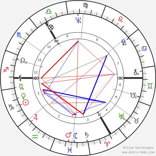 Roland Topor tema natale, oroscopo, Roland Topor oroscopi gratuiti, astrologia