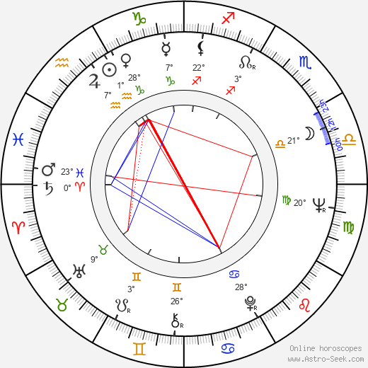Vladimír Hrabánek birth chart, biography, wikipedia 2019, 2020