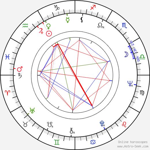 Vladimír Hrabánek день рождения гороскоп, Vladimír Hrabánek Натальная карта онлайн