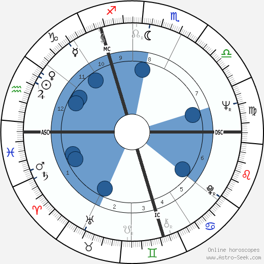 Vladimir Vysotsky wikipedia, horoscope, astrology, instagram