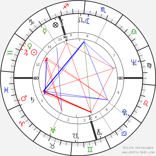 Vladimir Vysotsky astro natal birth chart, Vladimir Vysotsky horoscope, astrology