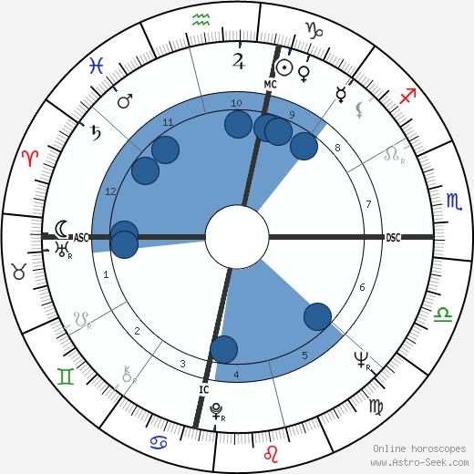 Willie McCovey wikipedia, horoscope, astrology, instagram