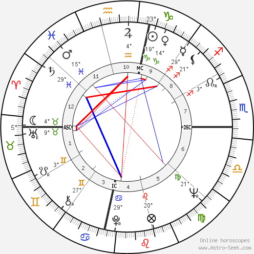 Willie McCovey birth chart, biography, wikipedia 2019, 2020