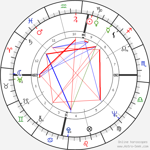 Willie McCovey astro natal birth chart, Willie McCovey horoscope, astrology