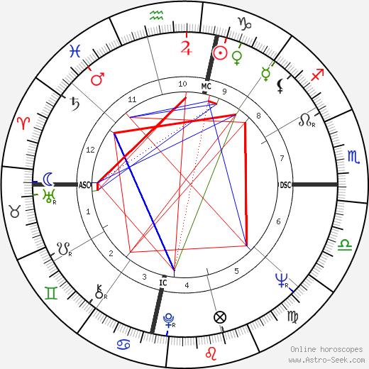 Willie McCovey день рождения гороскоп, Willie McCovey Натальная карта онлайн