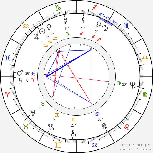 Yolanda Ciani birth chart, biography, wikipedia 2020, 2021