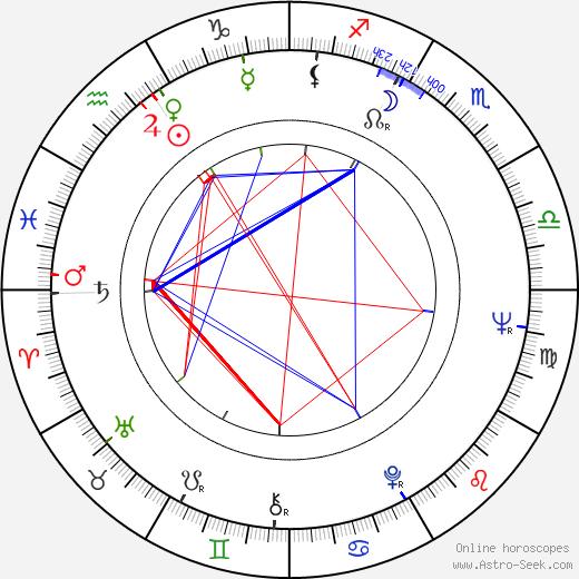 Yolanda Ciani birth chart, Yolanda Ciani astro natal horoscope, astrology