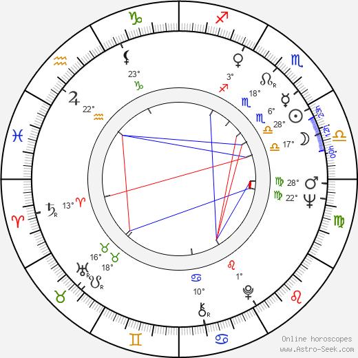 Anna Ferguson birth chart, biography, wikipedia 2019, 2020
