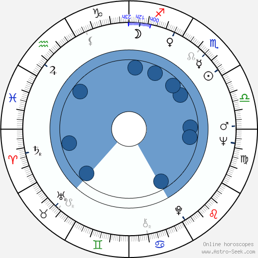 Anthony P. Terraccino wikipedia, horoscope, astrology, instagram