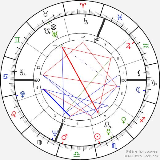 Bernadette Lafont astro natal birth chart, Bernadette Lafont horoscope, astrology
