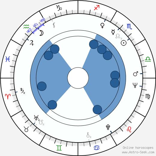 Bohdan Lazuka wikipedia, horoscope, astrology, instagram