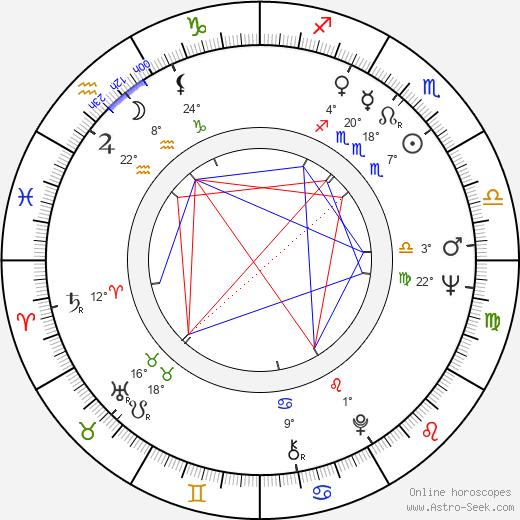 Bohdan Lazuka birth chart, biography, wikipedia 2020, 2021
