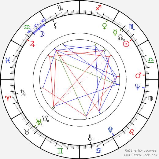 Bohdan Lazuka birth chart, Bohdan Lazuka astro natal horoscope, astrology