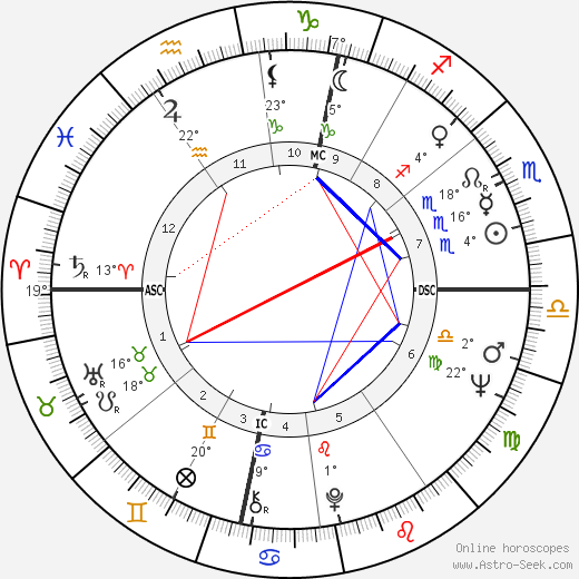 Carla Van Raay birth chart, biography, wikipedia 2019, 2020