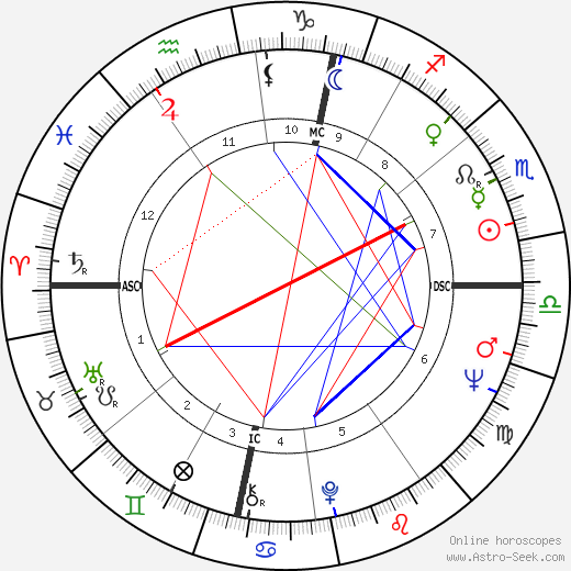 Carla Van Raay день рождения гороскоп, Carla Van Raay Натальная карта онлайн