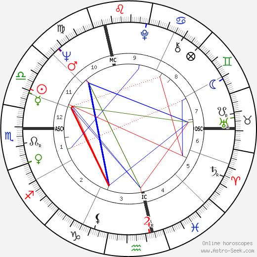 Christiane Hörbiger astro natal birth chart, Christiane Hörbiger horoscope, astrology