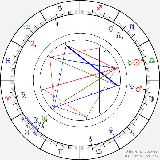 Dan Pița birth chart, Dan Pița astro natal horoscope, astrology