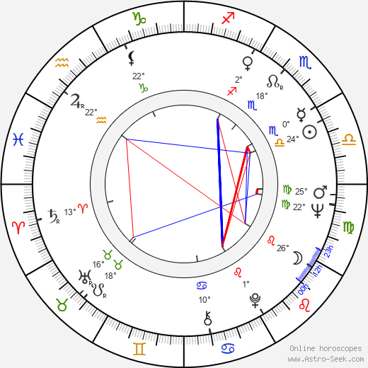 Dawn Wells birth chart, biography, wikipedia 2018, 2019