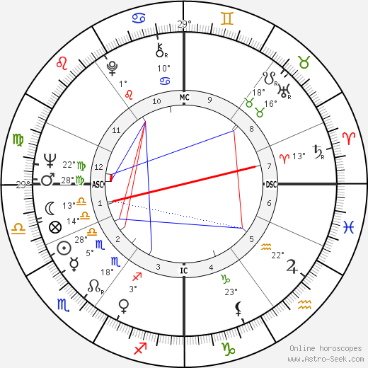 Derek Jacobi birth chart, biography, wikipedia 2019, 2020
