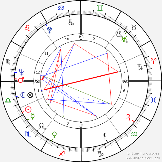 Derek Jacobi astro natal birth chart, Derek Jacobi horoscope, astrology
