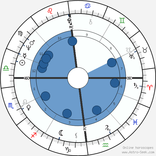Dick Brouwer wikipedia, horoscope, astrology, instagram