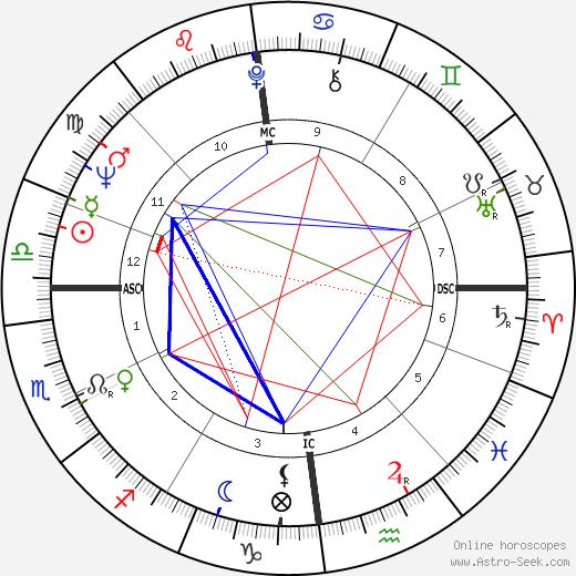 Dick Brouwer tema natale, oroscopo, Dick Brouwer oroscopi gratuiti, astrologia