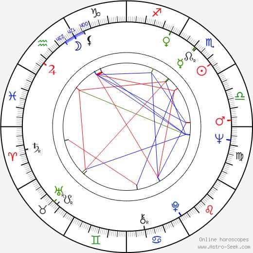 Эд Лотер Ed Lauter день рождения гороскоп, Ed Lauter Натальная карта онлайн