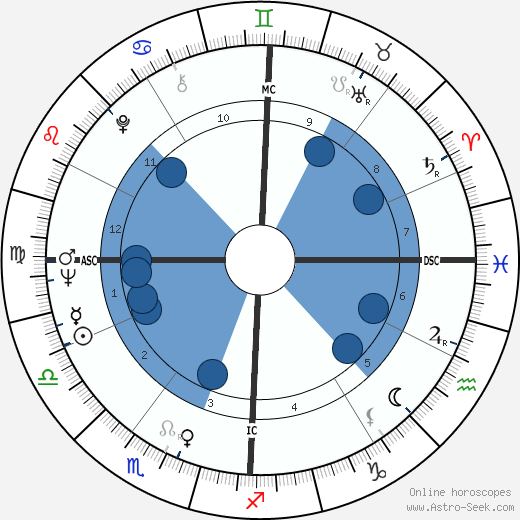 Eddie Cochran wikipedia, horoscope, astrology, instagram