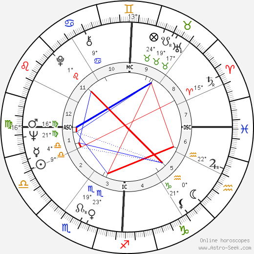 Eddie Cochran birth chart, biography, wikipedia 2020, 2021