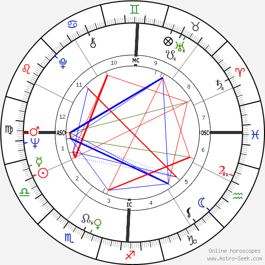 Эдди Кокран Eddie Cochran день рождения гороскоп, Eddie Cochran Натальная карта онлайн