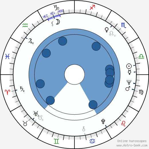 Éric Demarsan wikipedia, horoscope, astrology, instagram