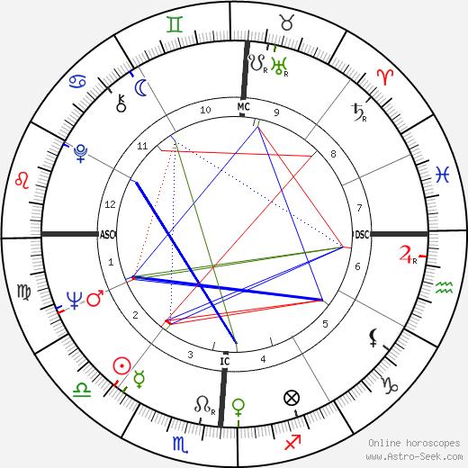 Farah Diba Pahlavi tema natale, oroscopo, Farah Diba Pahlavi oroscopi gratuiti, astrologia