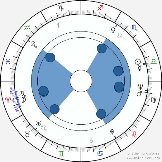 Heinz Fischer wikipedia, horoscope, astrology, instagram